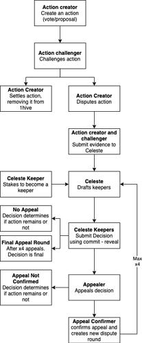 Celeste user flow