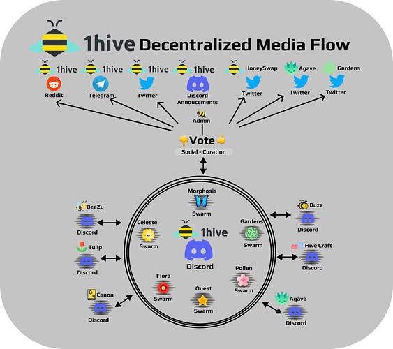 1hive-decentralized-media-flow