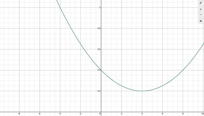 """Left-shifted"" ""deflationary"" formula with c=0.4"