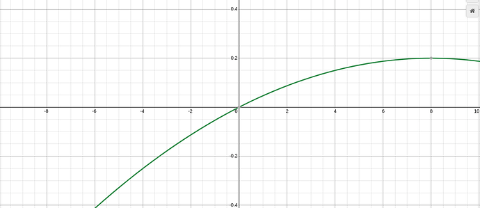 It is the same curve but translated to the top right