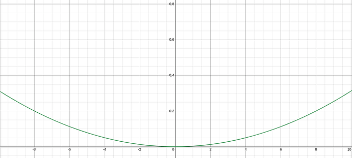 When t=0.2 the point (8,0.2) is touched by the curve