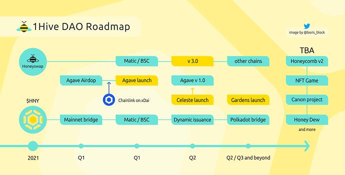 1hive_roadmap2