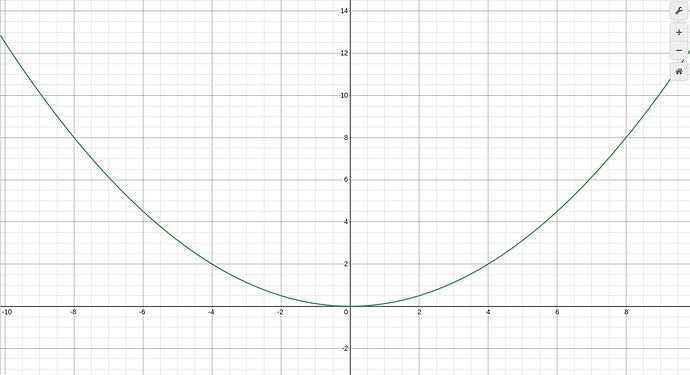 When r=8 the point (8,8) is touched by the curve