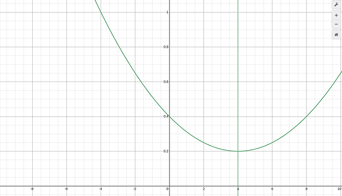 In this formula, we find the minimum at x=4, for any x>=4 the piecewise formula should return the target ratio