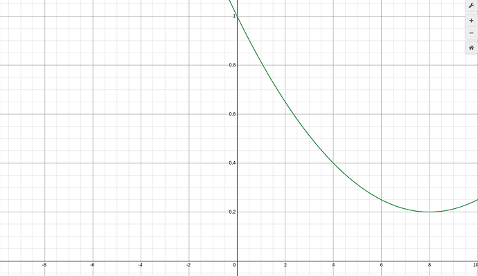 Inverted curve coming from (0,1) point
