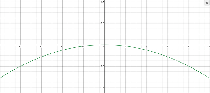 It is the same curve but flipped